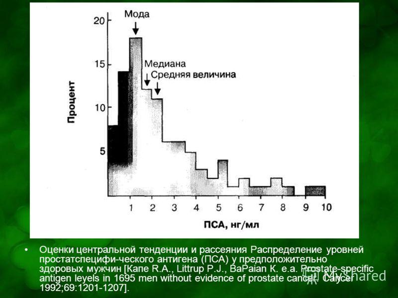 Оценки центральной тенденции и рассеяния Распределение уровней простатспецифи-ческого антигена (ПСА) у предположительно здоровых мужчин [Капе R.A., Littrup P.J., BaPaian К. е.а. Prostate-specific antigen leyels in 1695 men without evidence of prostat