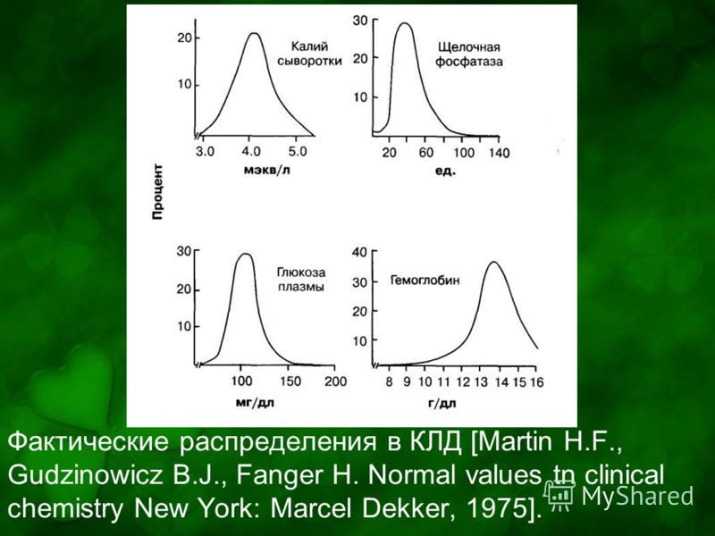 Фактические распределения в КЛД [Martin H.F., Gudzinowicz B.J., Fanger H. Normal values tn clinical chemistry New York: Marcel Dekker, 1975].