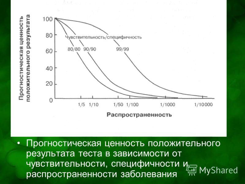 Прогностическая ценность положительного результата теста в зависимости от чувствительности, специфичности и распространенности заболевания