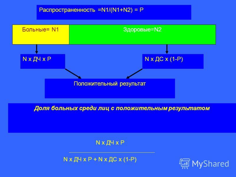 Больные= N1Здоровые=N2 Распространенность =N1/(N1+N2) = Р Положительный результат N х ДЧ х PN х ДC х (1-P) Доля больных среди лиц с положительным результатом N х ДЧ х P N х ДЧ х P + N х ДC х (1-P)