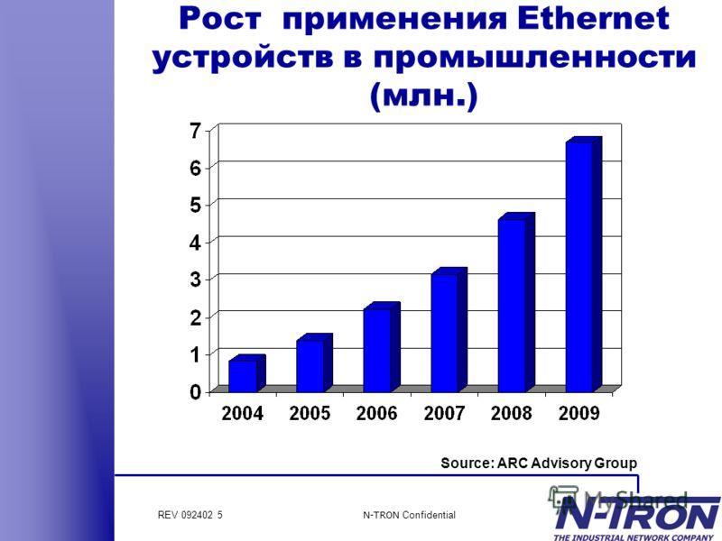 REV 092402 5 N-TRON Confidential Рост применения Ethernet устройств в промышленности (млн.) Source: ARC Advisory Group