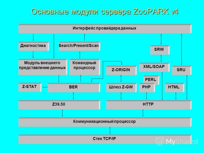 Основные модули сервера ZooPARK v4 Стек TCP/IP Коммуникационный процессор Z39.50HTTP BER Командный процессор Модуль внешнего представление данных Search/Present/Scan Интерфейс провайдера данных Диагностика HTML XML/SOAP SRW SRUZ-ORIGIN Шлюз Z-GW Z-ST