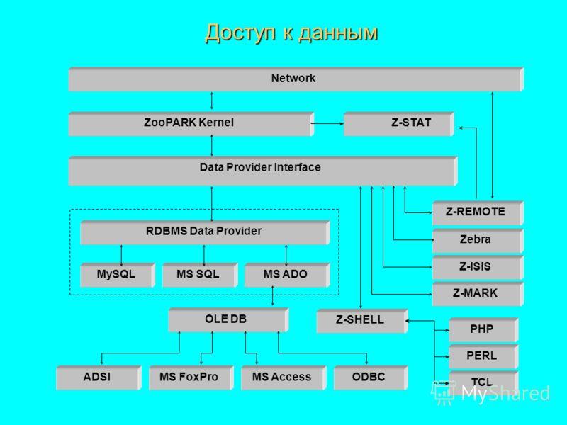 Доступ к данным Network ZooPARK Kernel MS AccessMS FoxProODBCADSI OLE DB Data Provider Interface RDBMS Data Provider MySQLMS SQLMS ADO Z-ISIS Z-REMOTE Zebra Z-MARK Z-STAT Z-SHELL PHP PERL TCL