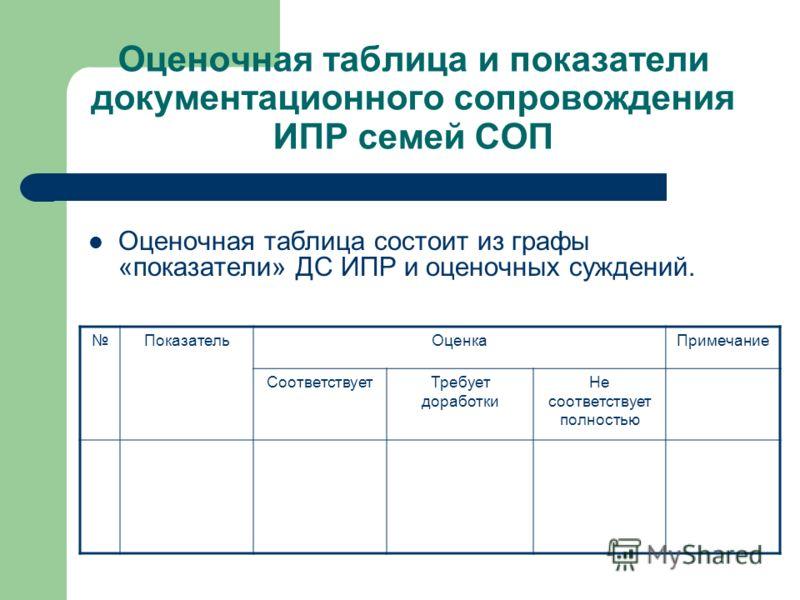 Оценочная таблица и показатели документационного сопровождения ИПР семей СОП Оценочная таблица состоит из графы «показатели» ДС ИПР и оценочных суждений. ПоказательОценкаПримечание СоответствуетТребует доработки Не соответствует полностью