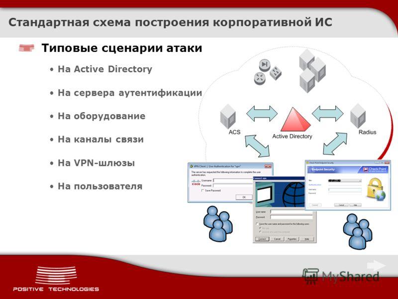 Типовые сценарии атаки На Active Directory На сервера аутентификации На оборудование На каналы связи На VPN-шлюзы На пользователя Стандартная схема построения корпоративной ИС