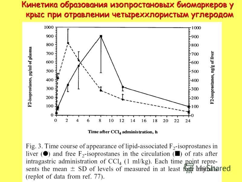 Кинетика образования изопростановых биомаркеров у крыс при отравлении четыреххлористым углеродом