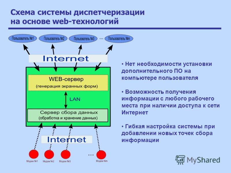 Схема системы диспетчеризации на основе web-технологий Нет необходимости установки дополнительного ПО на компьютере пользователя Возможность получения информации с любого рабочего места при наличии доступа к сети Интернет Гибкая настройка системы при