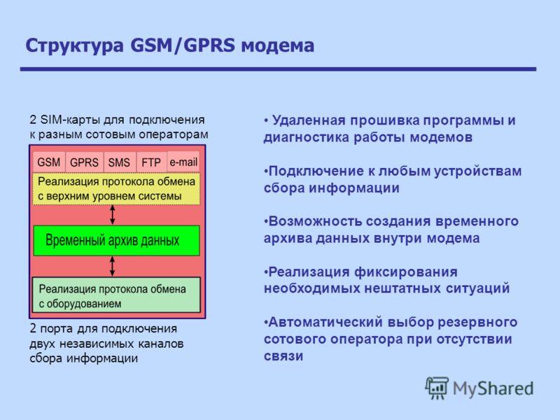 Структура GSM/GPRS модема 2 порта для подключения двух независимых каналов сбора информации 2 SIM-карты для подключения к разным сотовым операторам Удаленная прошивка программы и диагностика работы модемов Подключение к любым устройствам сбора информ