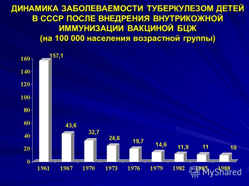 ДИНАМИКА ЗАБОЛЕВАЕМОСТИ ТУБЕРКУЛЕЗОМ ДЕТЕЙ В СССР ПОСЛЕ ВНЕДРЕНИЯ ВНУТРИКОЖНОЙ ИММУНИЗАЦИИ ВАКЦИНОЙ БЦЖ (на 100 000 населения возрастной группы)