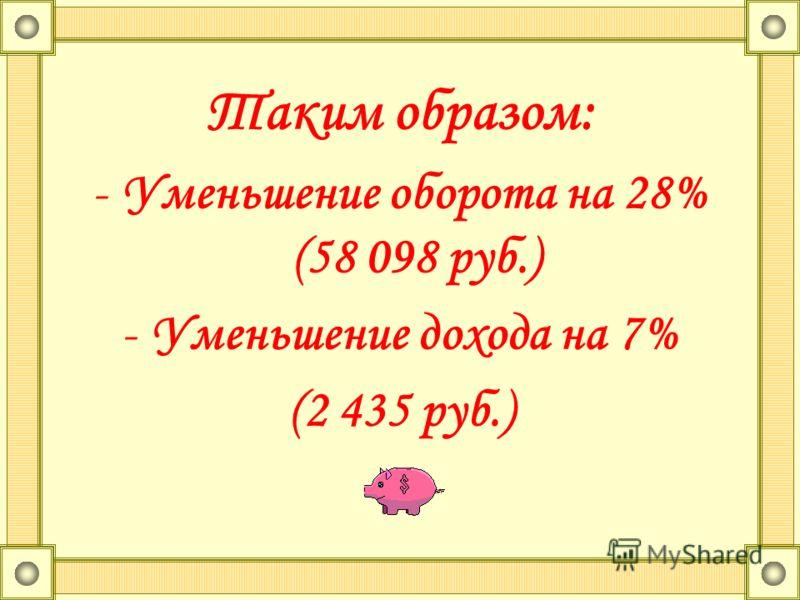 Таким образом: -Уменьшение оборота на 28% (58 098 руб.) -Уменьшение дохода на 7% (2 435 руб.)