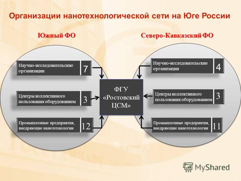 Южный ФО Северо-Кавказский ФО Научно-исследовательские организации Центры коллективного пользования оборудованием Центры коллективного пользования оборудованием Промышленные предприятия, внедряющие нанотехнологии Научно-исследовательские организации