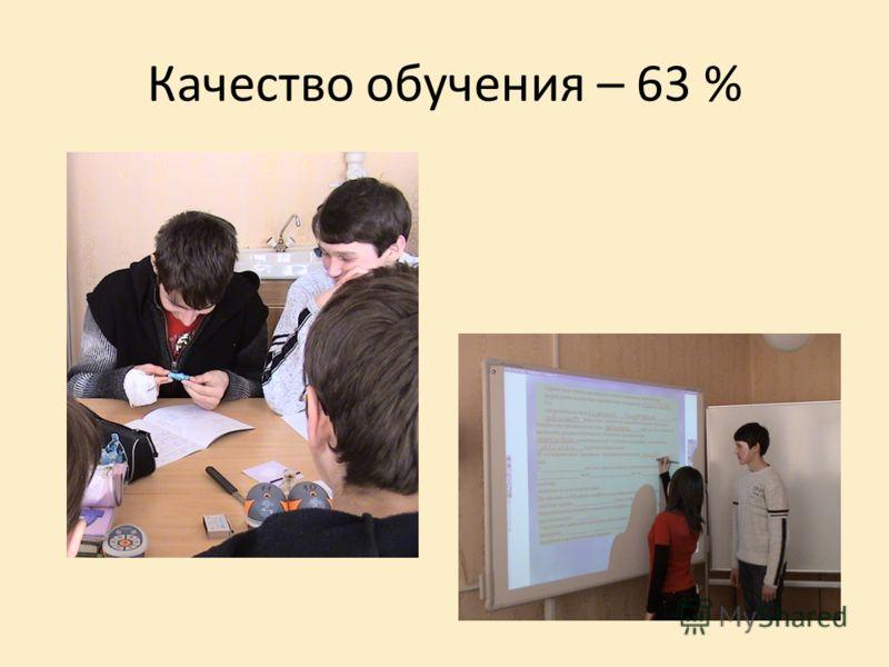 Качество обучения – 63 %