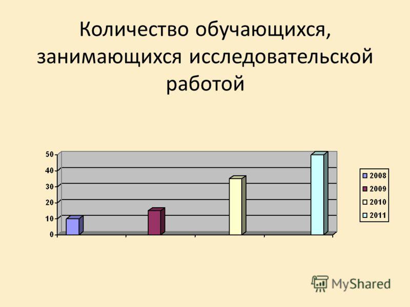 Количество обучающихся, занимающихся исследовательской работой