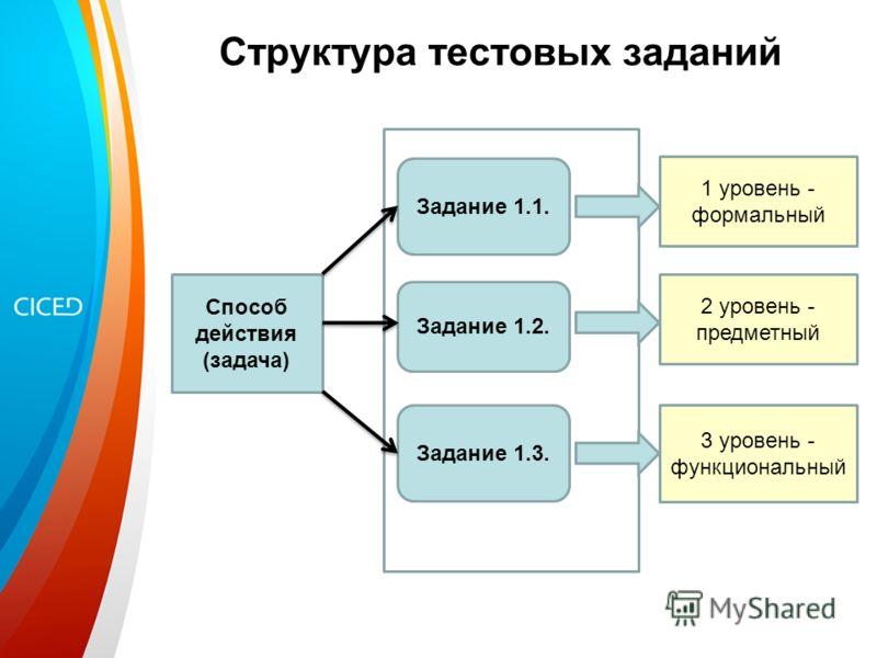 Структура тестовых заданий Способ действия (задача) Задание 1.1. Задание 1.2. Задание 1.3. 1 уровень - формальный 2 уровень - предметный 3 уровень - функциональный