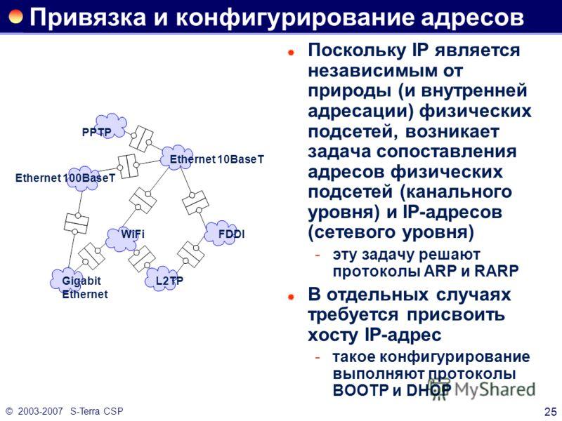 © 2003-2007 S-Terra CSP 25 Привязка и конфигурирование адресов Поскольку IP является независимым от природы (и внутренней адресации) физических подсетей, возникает задача сопоставления адресов физических подсетей (канального уровня) и IP-адресов (сет