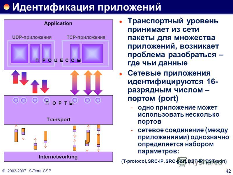 © 2003-2007 S-Terra CSP 42 Идентификация приложений Транспортный уровень принимает из сети пакеты для множества приложений, возникает проблема разобраться – где чьи данные Сетевые приложения идентифицируются 16- разрядным числом – портом (port) одно