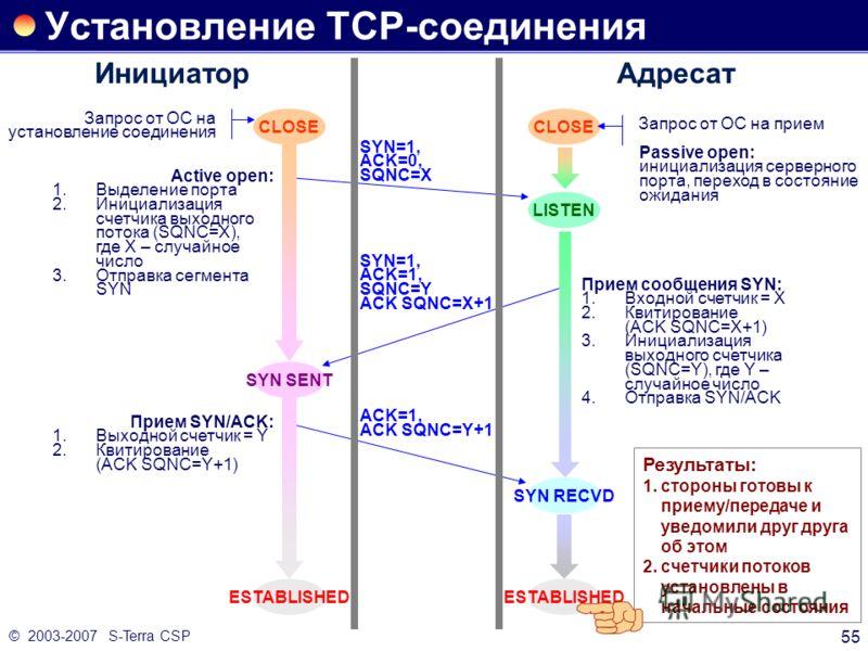 © 2003-2007 S-Terra CSP 55 Установление TCP-соединения Прием сообщения SYN: 1.Входной счетчик = X 2.Квитирование (ACK SQNC=X+1) 3.Инициализация выходного счетчика (SQNC=Y), где Y – случайное число 4.Отправка SYN/ACK ИнициаторАдресат CLOSE Запрос от О