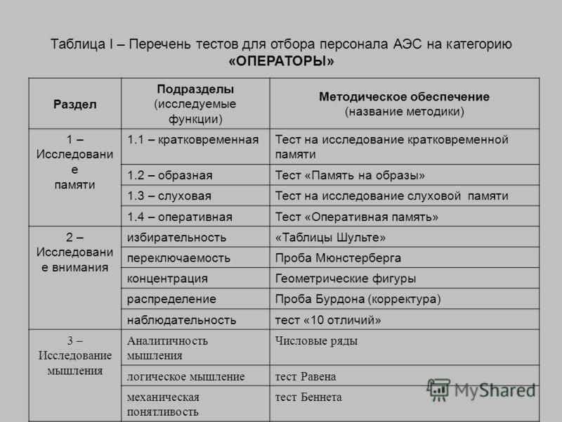Раздел Подразделы (исследуемые функции) Методическое обеспечение (название методики) 1 – Исследовани е памяти 1.1 – кратковременнаяТест на исследование кратковременной памяти 1.2 – образнаяТест «Память на образы» 1.3 – слуховаяТест на исследование сл