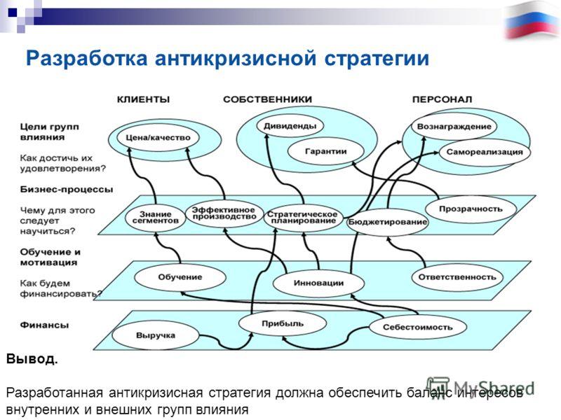 Вывод. Разработанная антикризисная стратегия должна обеспечить баланс интересов внутренних и внешних групп влияния Разработка антикризисной стратегии