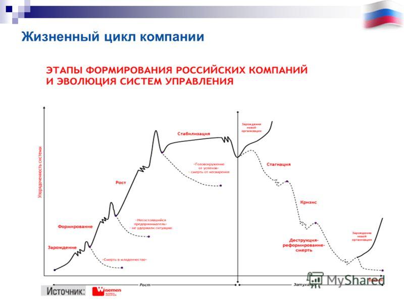 Жизненный цикл компании