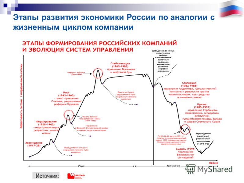 Этапы развития экономики России по аналогии с жизненным циклом компании