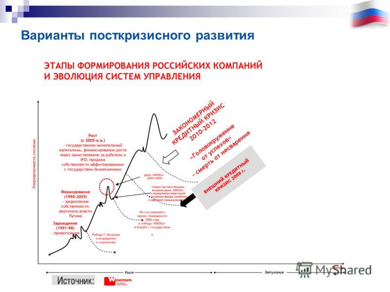 Варианты посткризисного развития