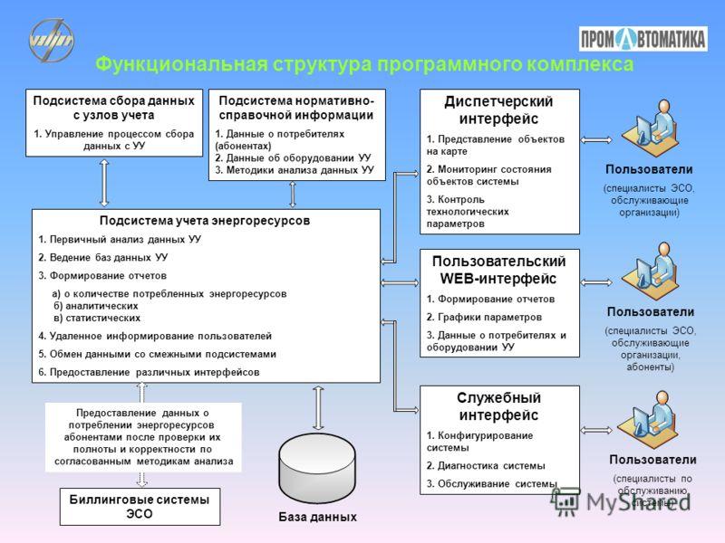 Функциональная структура программного комплекса Подсистема сбора данных с узлов учета 1. Управление процессом сбора данных с УУ Подсистема нормативно- справочной информации 1. Данные о потребителях (абонентах) 2. Данные об оборудовании УУ 3. Методики
