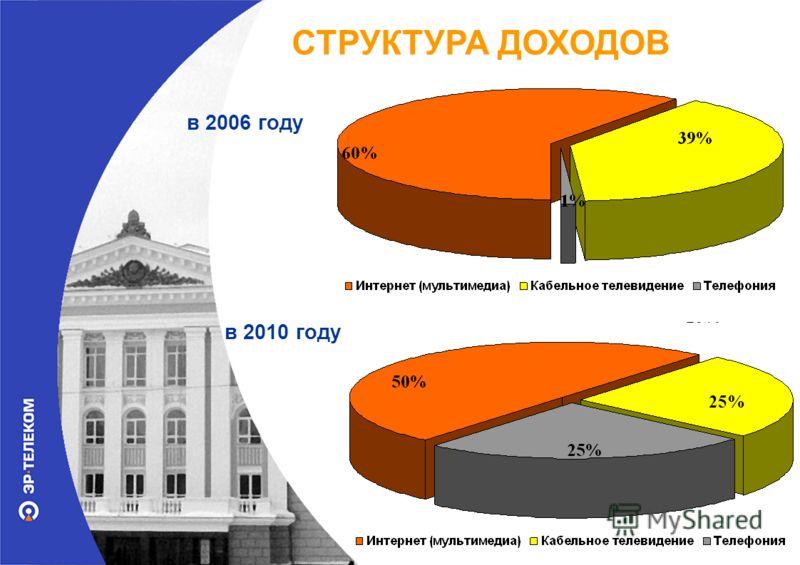СТРУКТУРА ДОХОДОВ в 2006 году в 2010 году 25%