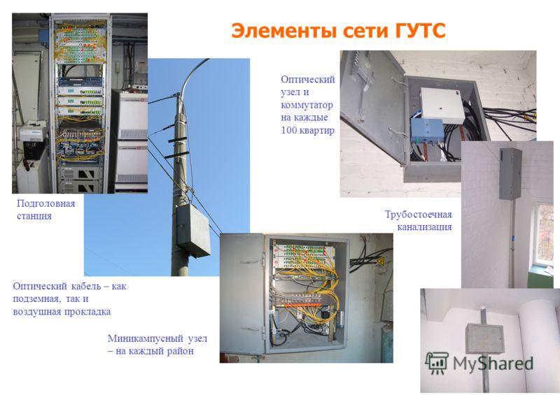 Элементы сети ГУТС Подголовная станция Оптический кабель – как подземная, так и воздушная прокладка Миникампусный узел – на каждый район Оптический узел и коммутатор на каждые 100 квартир Трубостоечная канализация
