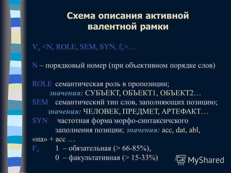 V n … N – порядковый номер (при объективном порядке слов) ROLE семантическая роль в пропозиции; значения: СУБЪЕКТ, ОБЪЕКТ1, ОБЪЕКТ2… SEMсемантический тип слов, заполняющих позицию; значения: ЧЕЛОВЕК, ПРЕДМЕТ, АРТЕФАКТ… SYN частотная форма морфо-синта