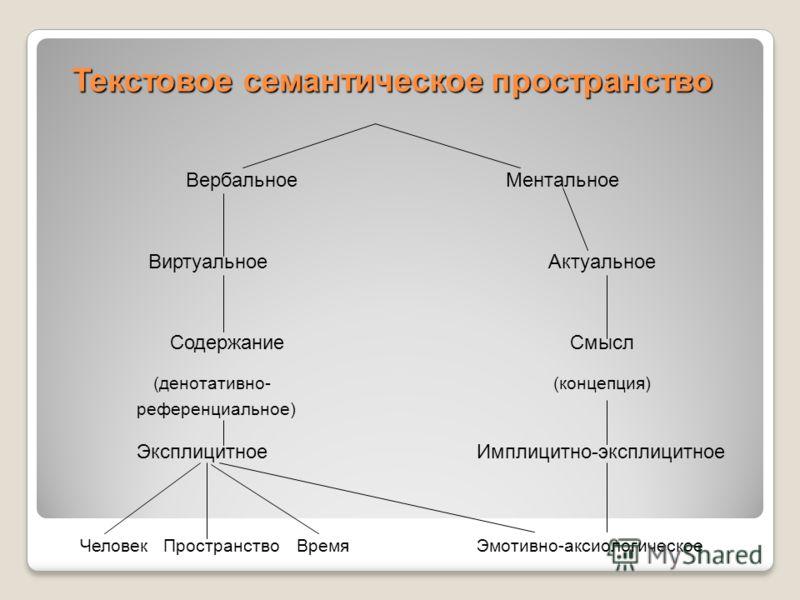 Текстовое семантическое пространство ВербальноеМентальное ВиртуальноеАктуальное СодержаниеСмысл (денотативно-(концепция) референциальное) Эксплицитное Имплицитно-эксплицитное Человек ПространствоВремя Эмотивно-аксиологическое
