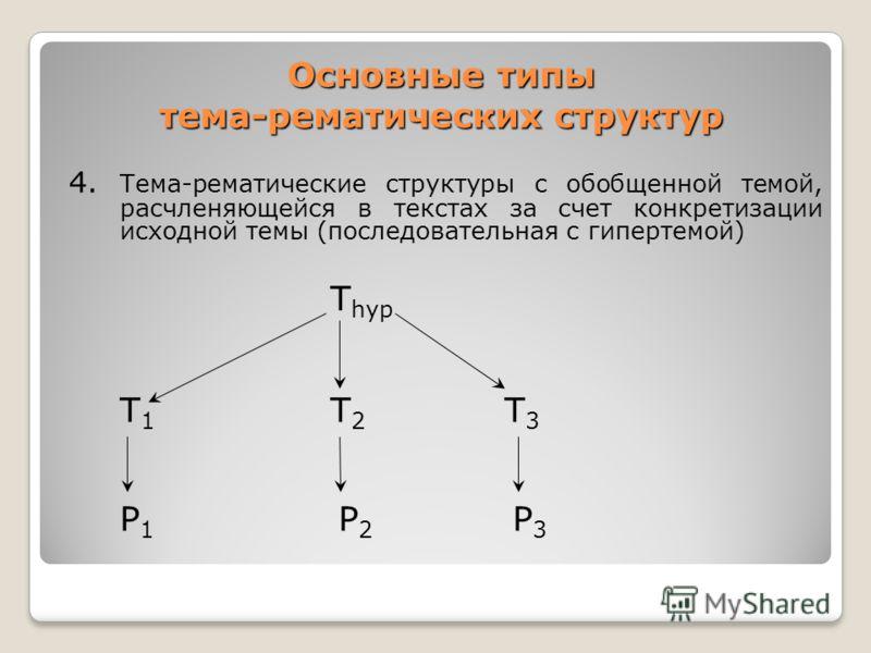 Основные типы тема-рематических структур 4. Тема-рематические структуры с обобщенной темой, расчленяющейся в текстах за счет конкретизации исходной темы (последовательная с гипертемой) Т hyp Т 1 Т 2 Т 3 Р 1 Р 2 Р 3