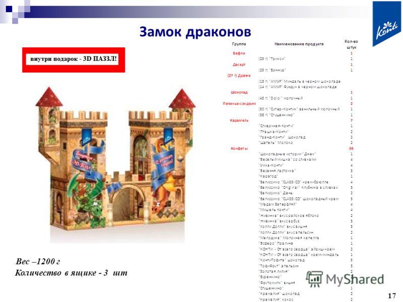 1717 Вес –1200 г Количество в ящике - 3 шт Дизайн на стадии разработки Замок драконов