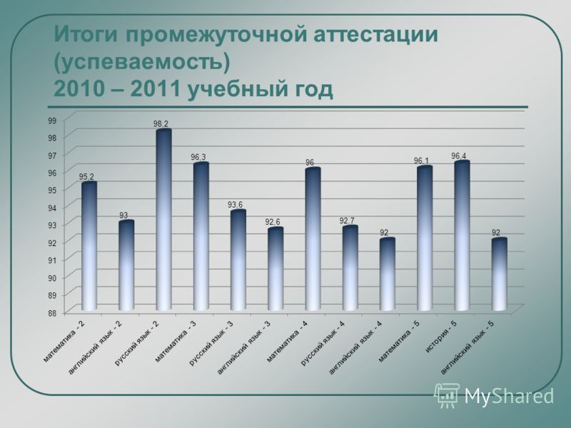Итоги промежуточной аттестации (успеваемость) 2010 – 2011 учебный год