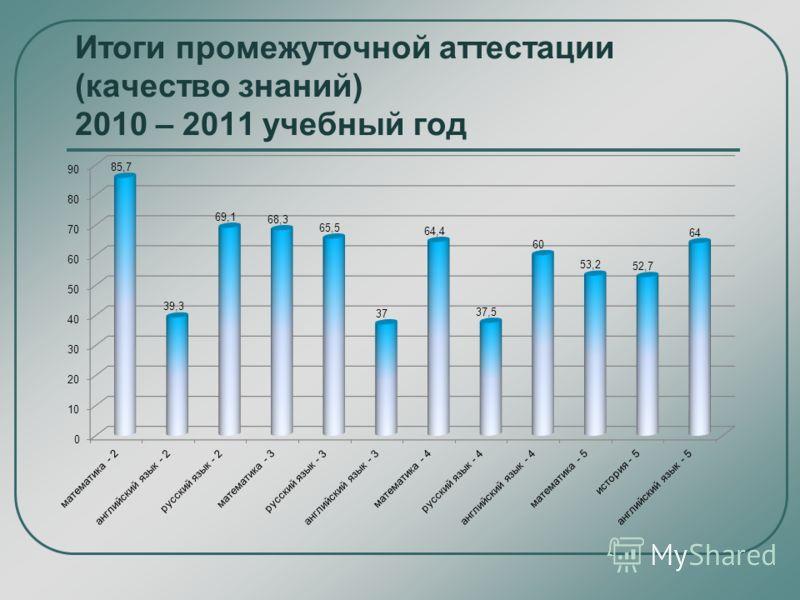 Итоги промежуточной аттестации (качество знаний) 2010 – 2011 учебный год
