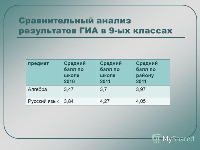 предметСредний балл по школе 2010 Средний балл по школе 2011 Средний балл по району 2011 Алгебра3,473,73,97 Русский язык3,844,274,05 Сравнительный анализ результатов ГИА в 9-ых классах