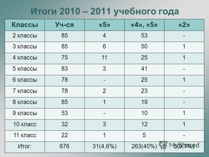 Итоги 2010 – 2011 учебного года КлассыУч-ся«5»«4», «5»«2» 2 классы85453- 3 классы856501 4 классы7511251 5 классы83341- 6 классы78-251 7 классы78223- 8 классы85119- 9 классы53-101 10 класс323121 11 класс2215- Итог:67631(4,6%)263(40%)5(0,7%)