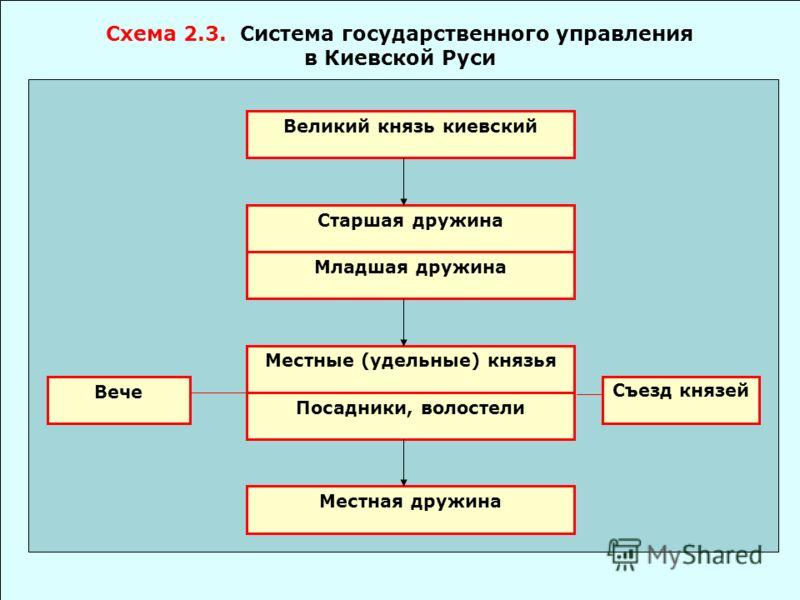 История государственного