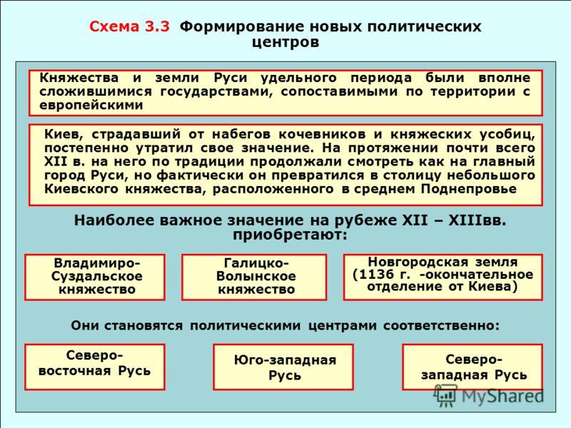 Схема 3.3 Формирование новых политических центров Княжества и земли Руси удельного периода были вполне сложившимися государствами, сопоставимыми по территории с европейскими Киев, страдавший от набегов кочевников и княжеских усобиц, постепенно утрати