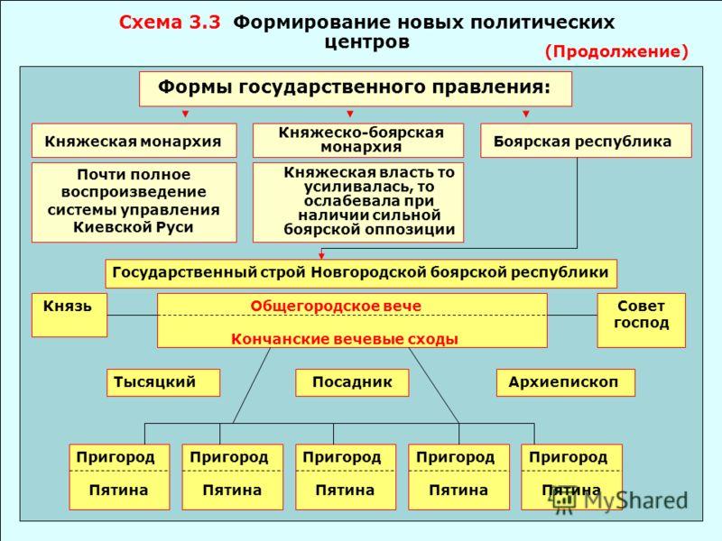 управления в России Альбом