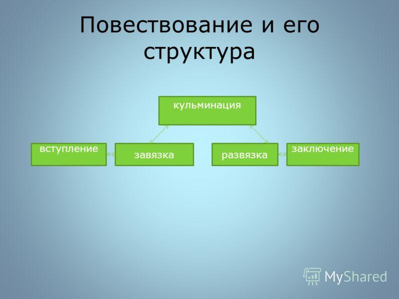 Повествование и его структура вступление развязка заключение кульминация завязка