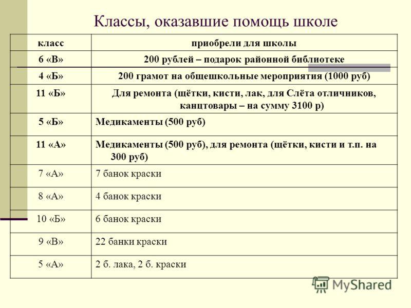 Классы, оказавшие помощь школе классприобрели для школы 6 «В»200 рублей – подарок районной библиотеке 4 «Б»200 грамот на общешкольные мероприятия (1000 руб) 11 «Б»Для ремонта (щётки, кисти, лак, для Слёта отличников, канцтовары – на сумму 3100 р) 5 «