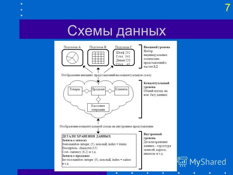7 Схемы данных Шкаф 232 Стол 341 Диван 520 Стул 45 Подсхема СПодсхема ВПодсхема АВнешний уровень Набор индивидуальных логических представлений о частях БД Отображение внешних представлений на концептуальную схему КлиентыТоварыПродажи Кассовые операци