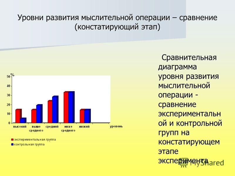 Уровни развития мыслительной операции – сравнение (констатирующий этап) Сравнительная диаграмма уровня развития мыслительной операции - сравнение экспериментальн ой и контрольной групп на констатирующем этапе эксперимента Сравнительная диаграмма уров