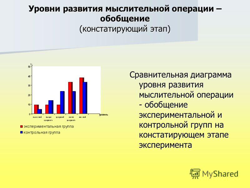 Уровни развития мыслительной операции – обобщение (констатирующий этап) Сравнительная диаграмма уровня развития мыслительной операции - обобщение экспериментальной и контрольной групп на констатирующем этапе эксперимента