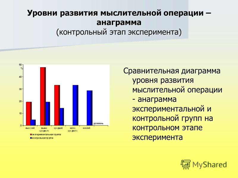 Уровни развития мыслительной операции – анаграмма (контрольный этап эксперимента) Сравнительная диаграмма уровня развития мыслительной операции - анаграмма экспериментальной и контрольной групп на контрольном этапе эксперимента