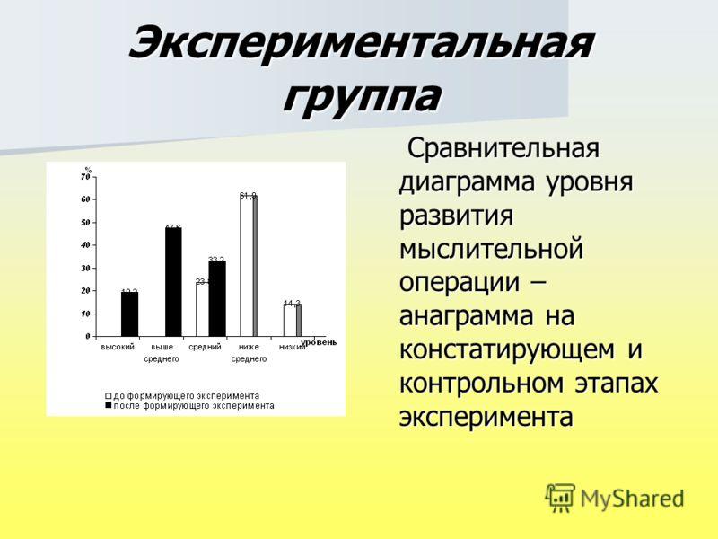 Экспериментальная группа Сравнительная диаграмма уровня развития мыслительной операции – анаграмма на констатирующем и контрольном этапах эксперимента Сравнительная диаграмма уровня развития мыслительной операции – анаграмма на констатирующем и контр