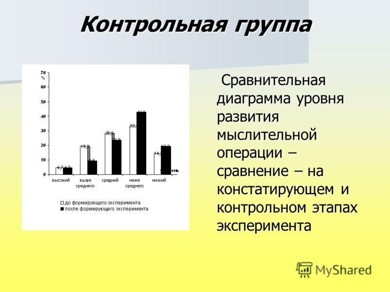 Контрольная группа Сравнительная диаграмма уровня развития мыслительной операции – сравнение – на констатирующем и контрольном этапах эксперимента Сравнительная диаграмма уровня развития мыслительной операции – сравнение – на констатирующем и контрол