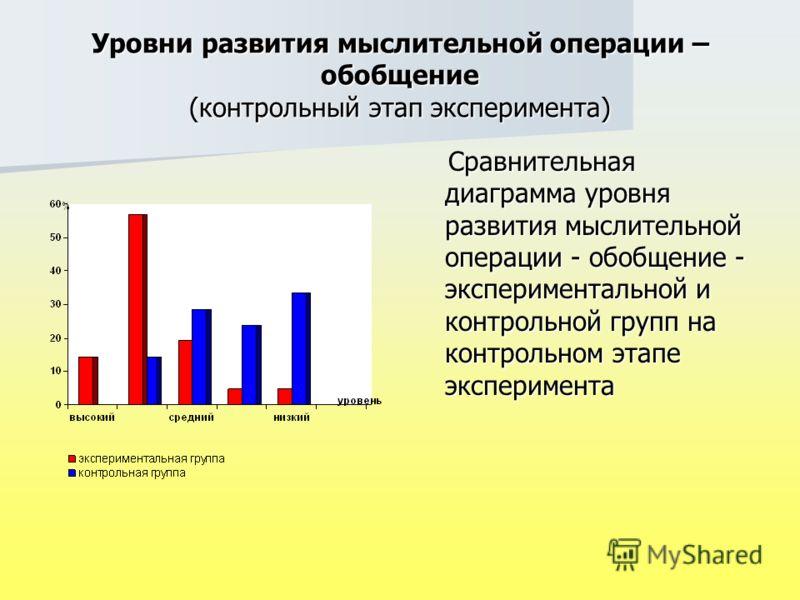 Уровни развития мыслительной операции – обобщение (контрольный этап эксперимента) Сравнительная диаграмма уровня развития мыслительной операции - обобщение - экспериментальной и контрольной групп на контрольном этапе эксперимента Сравнительная диагра