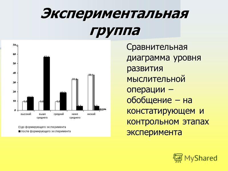 Экспериментальная группа Сравнительная диаграмма уровня развития мыслительной операции – обобщение – на констатирующем и контрольном этапах эксперимента Сравнительная диаграмма уровня развития мыслительной операции – обобщение – на констатирующем и к